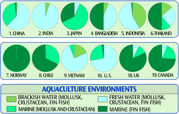 Aquaculture Environments by Country