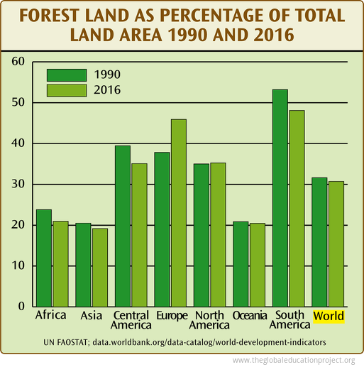 Forest Land As Percentage of Total Land Area 1990 and 2016