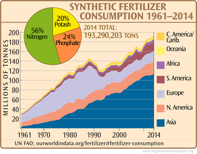 World Fertilizer Consumption by Region