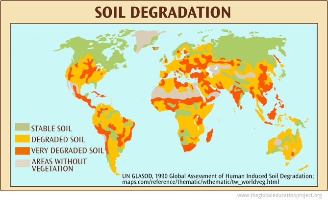 Soil Degradation in the World