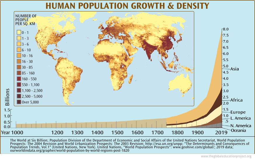 Human Population Growth by Region