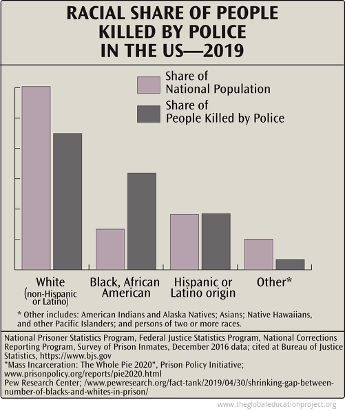 Racial Share of People Killed by Police in the US