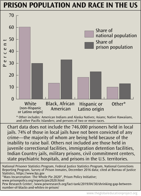 Prison Population and Race in the US