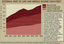 External Debt of Low and Middle Income Countries