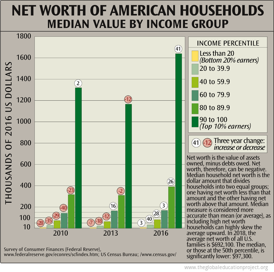 Net Worth of American Households