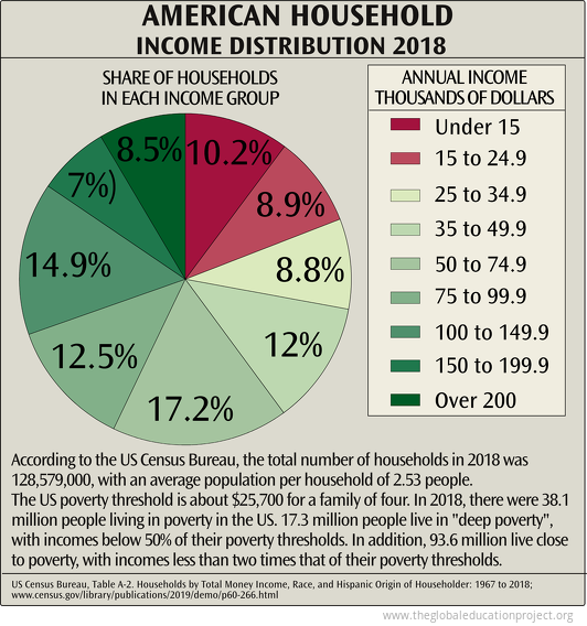 American Household Income Distribution