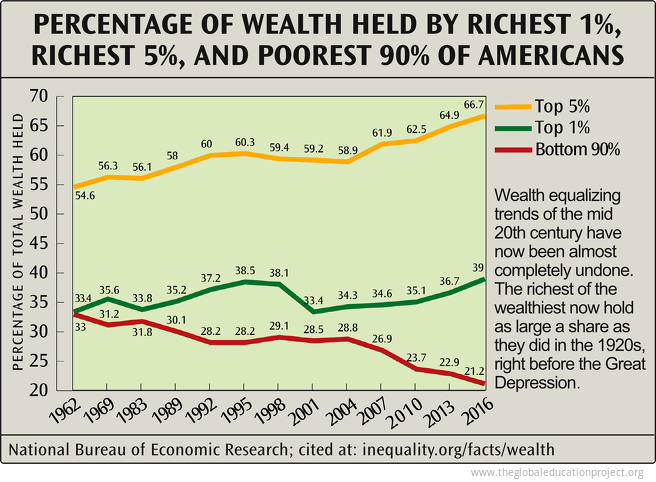 Percentage of Wealth Held by Richest and Poorest Americans