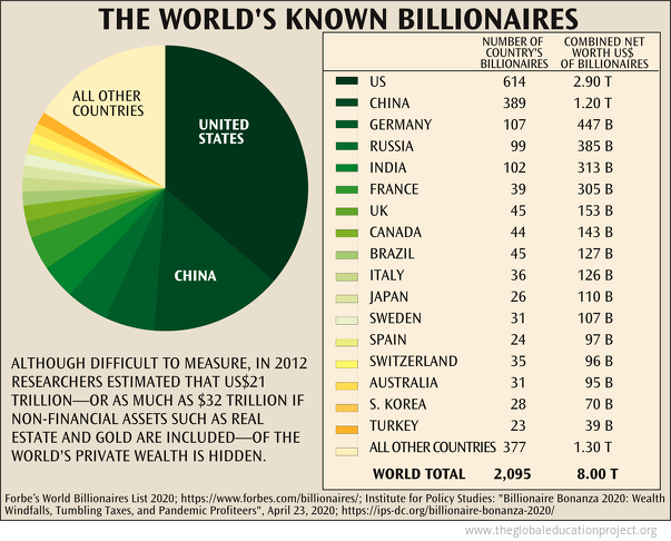 Net Worth of Known Billionaires
