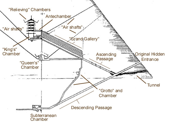 giza on line  the pyramids  page   the great pyramidgreat pyramid east section view   detail