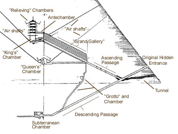 Giza On Line -the Pyramids